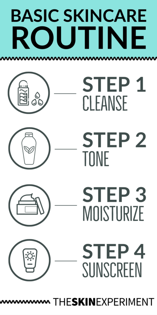Basic Skincare Routine Infographic